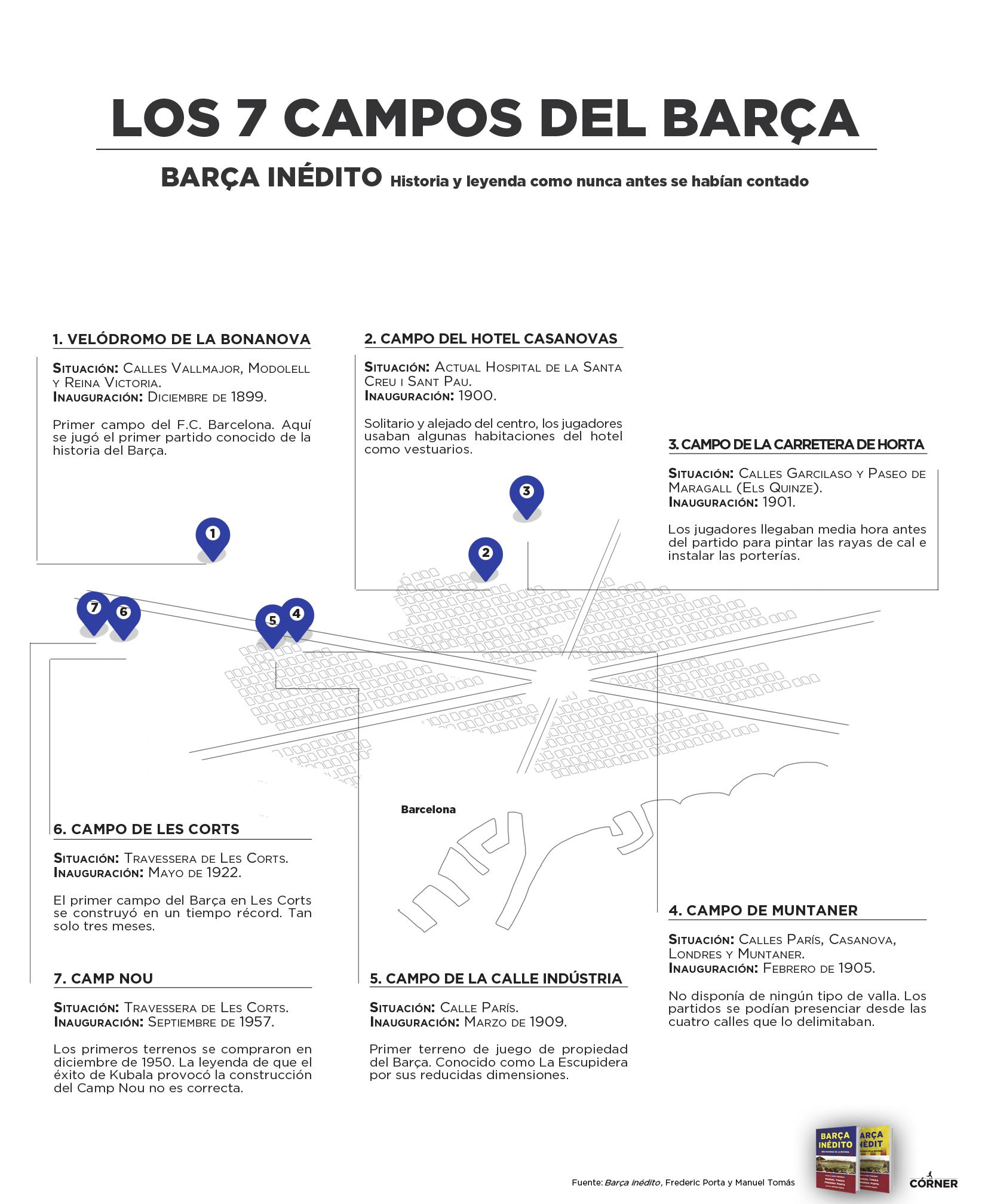 Los 7 campos del Bara