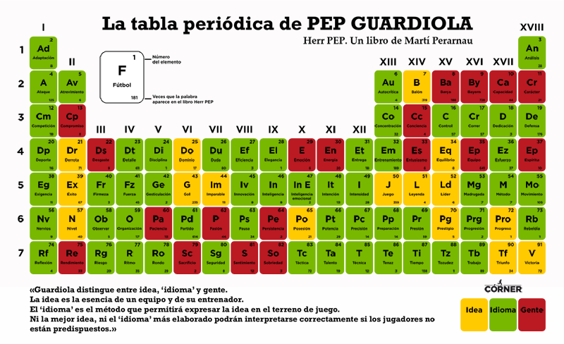 La tabla peridica de guardiola roca libros tabla peridica de guardiola urtaz Images
