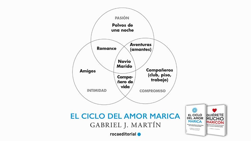 el ciclo de amor marica pdf